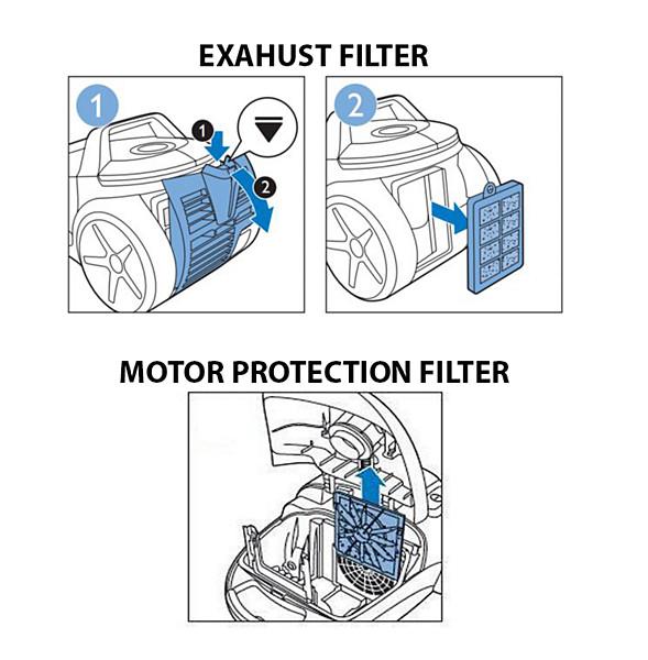 Abluftfilter, Motorschutzfilter und SpeedPro Max Filter des Philips Staubsaugers