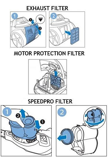 Philips Vacuum exhaust filter, motor protection filter and SpeedPro filter