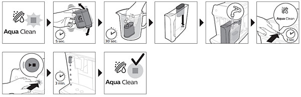 Steps on how to activate aquaclean filter