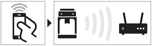 Picture showing smarphone connecting to coffeemachine and Wi-Fi router
