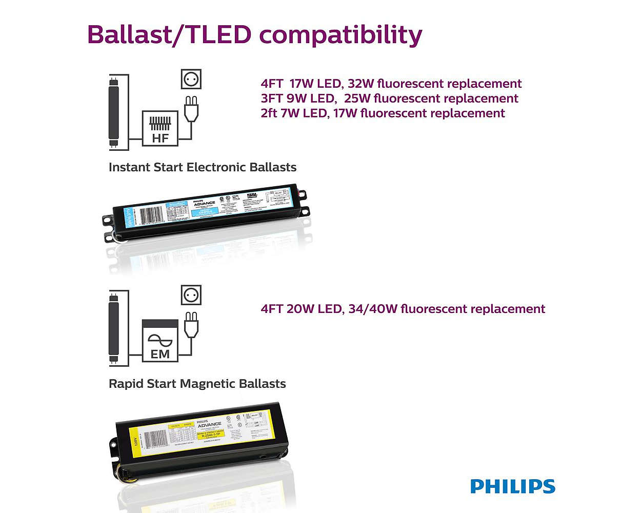 Led Linear Tube 046677472870 Philips Electronic Choke Circuit Diagram For 40w Light Thats Easy On Your Eyes