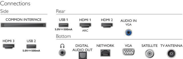 Philips 2020: 6805/6855 Anschlüsse (24'')
