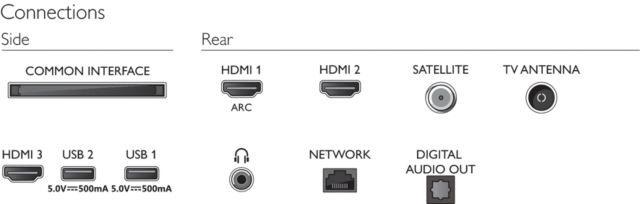 Philips TV 2021: 32PFS6906 Anschlüsse