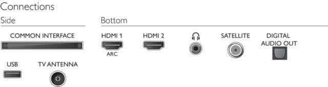 Philips 2020: 32PHS55x4/12 + 43PFS55x5/12 - Anschlüsse