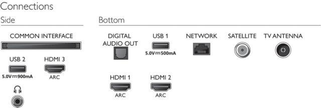 Philips 2020: 7505/7555 UHD-Serie - Anschlüsse