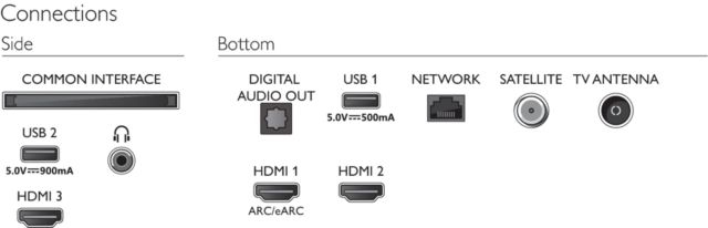 Philips TV 2021: PUS7506/PUS7556 UHD-Serie - Anschlüsse