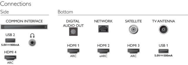 Philips TV 2021: PUS9006 Anschlüsse