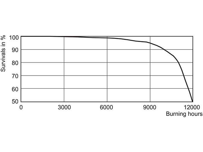CDM-Tm Elite 35W Life Expectancy /930 PGJ5