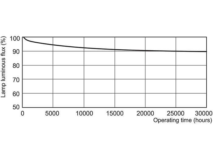 MASTER TL5 HO/ActiViva Lumen Maintenance 3 h + 12 h cycle