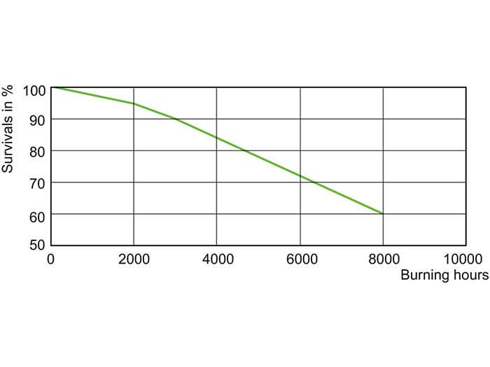 MHN-FC 1000 W Life Expectancy /740, /750