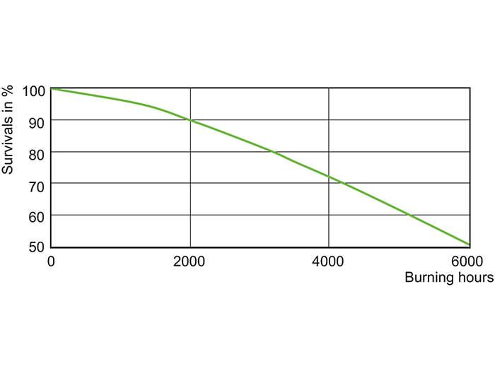 MHN-SA 1800 W Life Expectancy/956 230 V