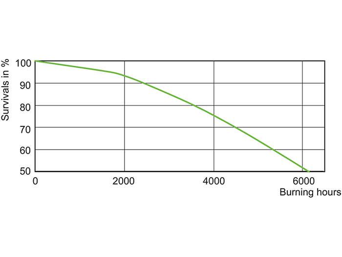 MHN-SA 1800 W Life Expectancy/956 400 V