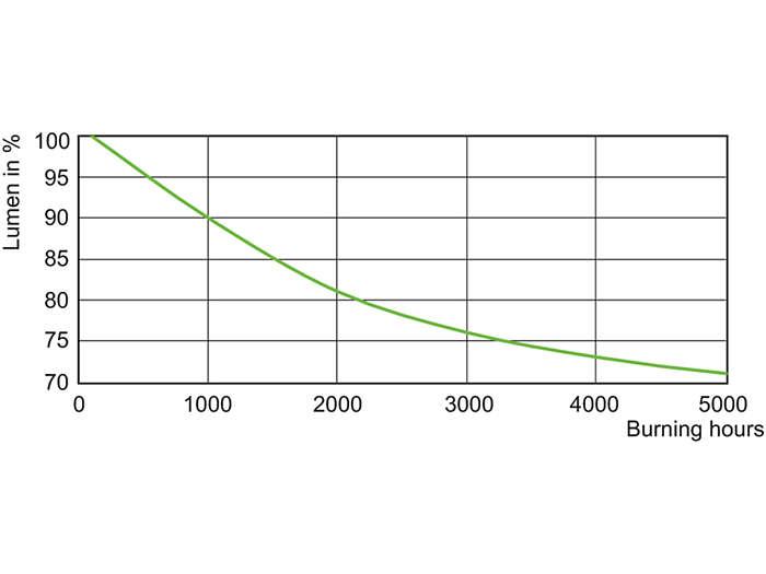 MHN-SA 1800 W Lumen Maintenance /956 400 V