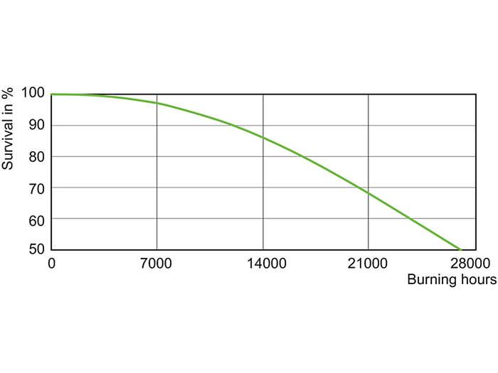 CDO-TT Plus 70W Life Expectancy