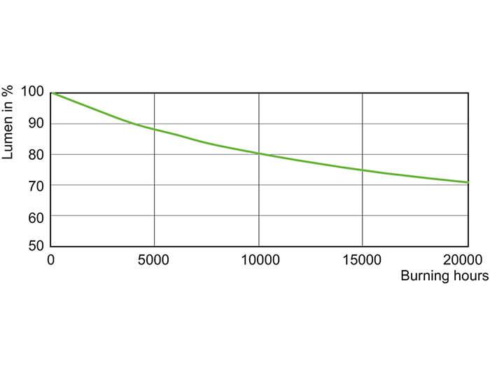 CDO-TT Plus 70W Lumen Maintenance