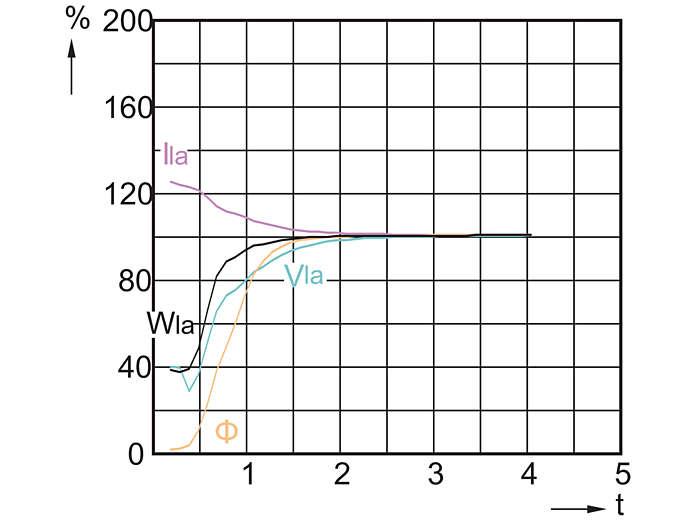 CDO-TT Plus 70W, 100W, 150W