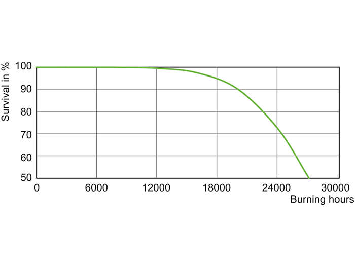 CDO-TT Plus 100W, 150W Life Expectancy