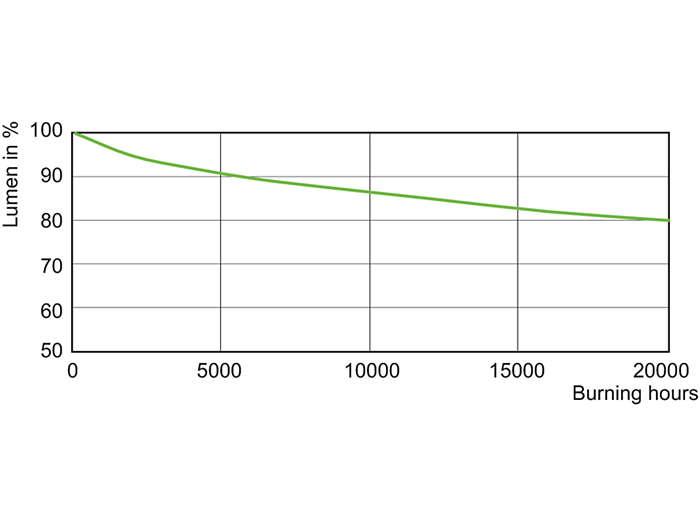 CDO-TT Plus 100W, 150W Lumen Maintenance