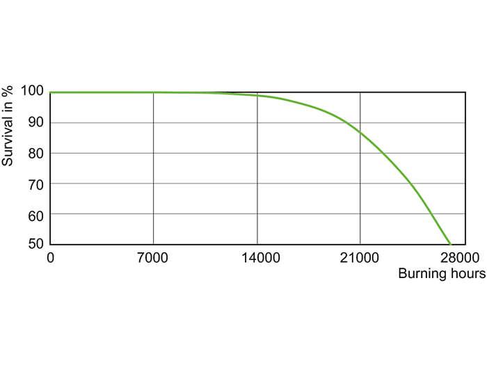 CDO-TT Plus 250W Life Expectancy /830