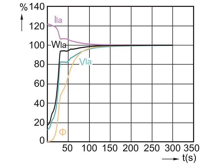 CDO-TT Plus 250W /830