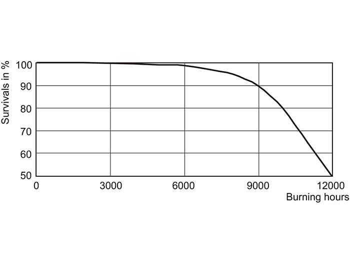 CDM-Tm Elite 20W Life Expectancy /830 PGJ5