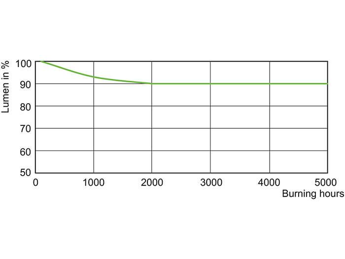 MHN-SA 2000 W Lumen Maintenance 400 V XW