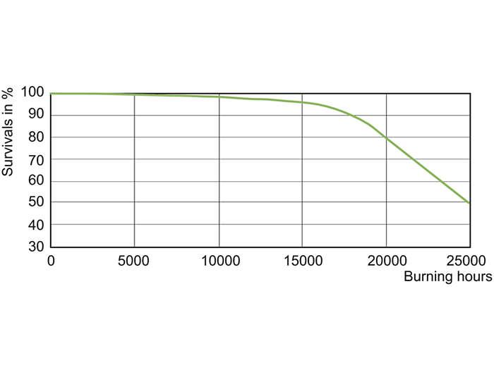 CDM-Tm Evolution Mini 20W Life Expectancy /930 GU6.5
