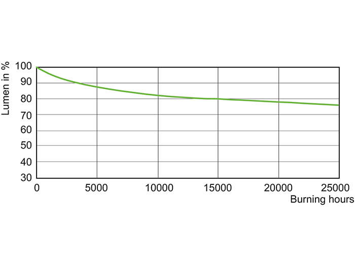 CDM-Tm Evolution Mini 20W Lumen Maintenance /930 GU6.5