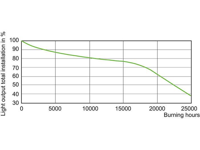 CDM-Tm Evolution Mini 20W Service Lifetime /930 GU6.5