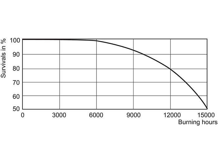 SDW-T 35 W, 50 W Life Expectancy /825