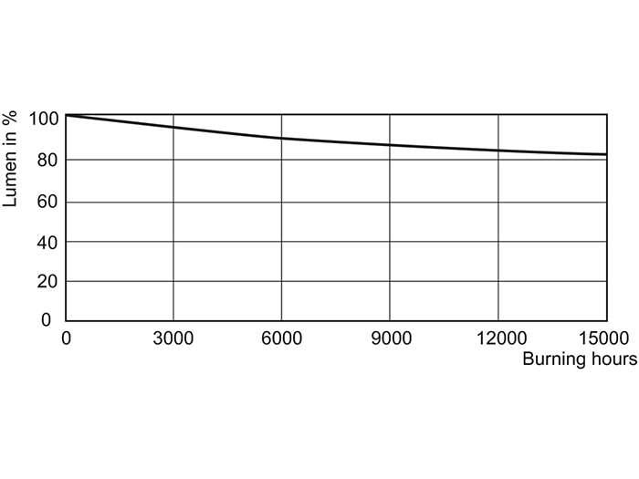 SDW-T 35 W, 50 W Lumen Maintenance /825
