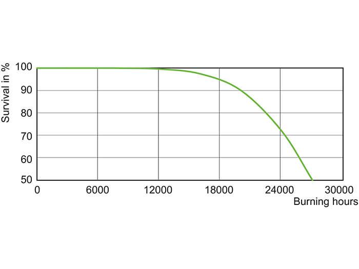 CDO-ET Plus 100W, 150W Life Expectancy