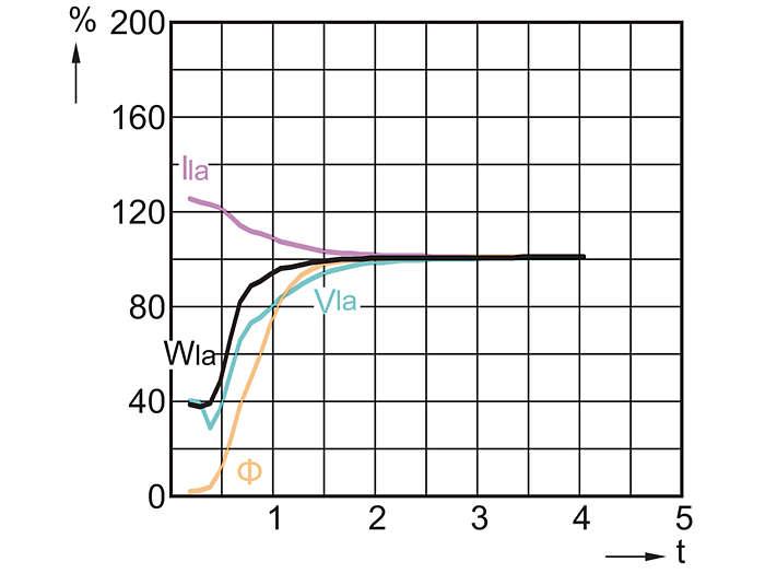 CDO-ET Plus 70W, 100W, 150W