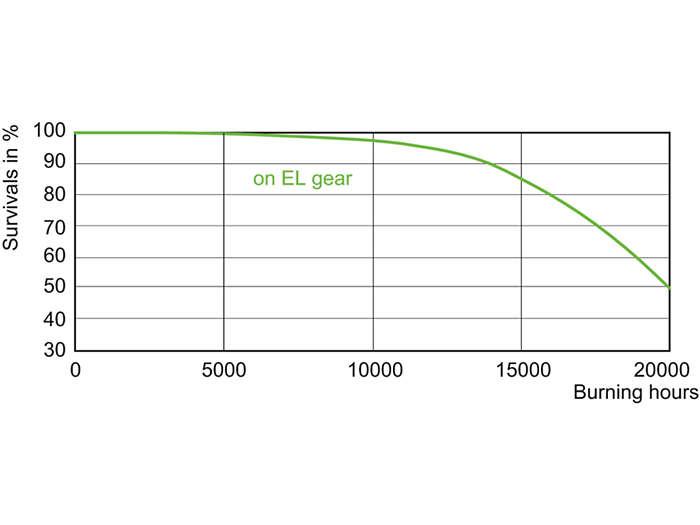 CDM-TC Elite 35W, 50W, 70W Life Expectancy /930