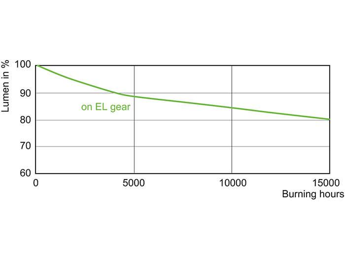 CDM-TC Elite 50W & 70W Lumen Maintenance /930