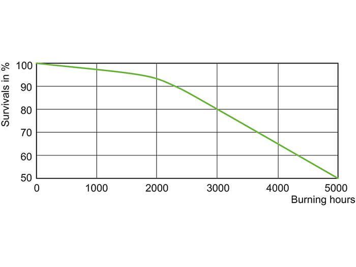 MHN-SA 2000 W Life Expectancy 400 V XW HO