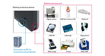 USB-port for enkel tilkobling av eksterne enheter