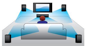 Dolby Digital pentru o experienta cinematica totala