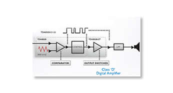 "Class ""D"" Digital Amplifier for superb sound quality"