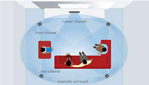 Cinema Sound 9.1 para un sonido Surround de 9.1 canales desde sólo 5 altavoces