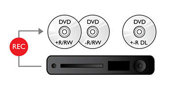 Dual Media conveniently records onto DVD+-R/RW and DVD+-R DL