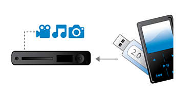 USB and MP3 Link to connect all portable devices