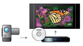 AVCHD consente di visualizzare i video della videocamera sul TV