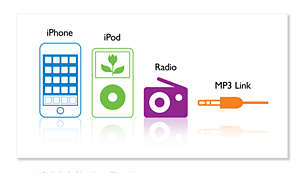 iPhone, iPod, radio and MP3-link