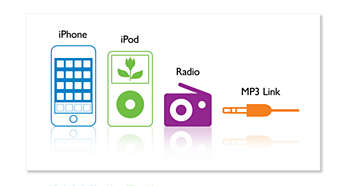 - iPhone, iPod, rádio a připojení MP3