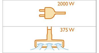 2000-Watt-Motor mit einer maximalen Saugleistung von 375Watt