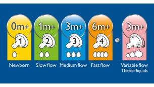 Five different nipple flow rates are available