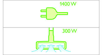 1400 Watt motor generating max. 300 Watt suction power