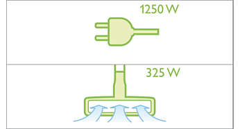 HD-motor van 1250 watt met dezelfde prestaties als een motor van 1800 watt