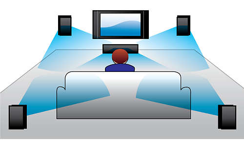 Dolby Digital en DTS voor een geweldige Surround Sound